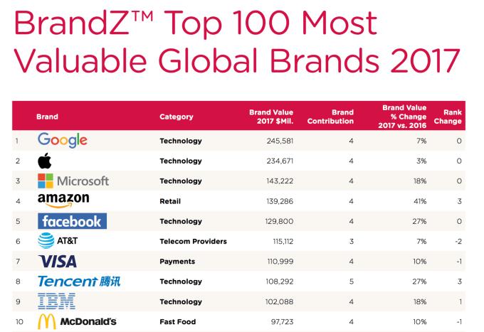 TOP 10 marek w rankingu BrandZ 2017