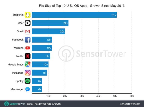 Rozmiary aplikacji mobilnych są coraz większe!