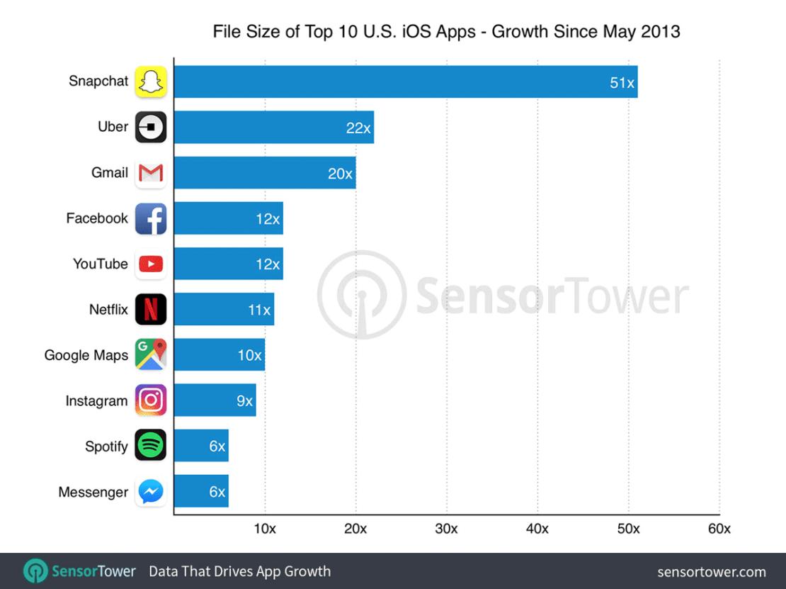 Miejsce zajmowane przez TOP 10 najpopularniejszych aplikacji mobilnych na iPhone'a