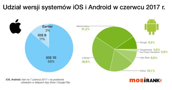 Udział wersji systemów iOS i Android w czerwcu 2017 r.