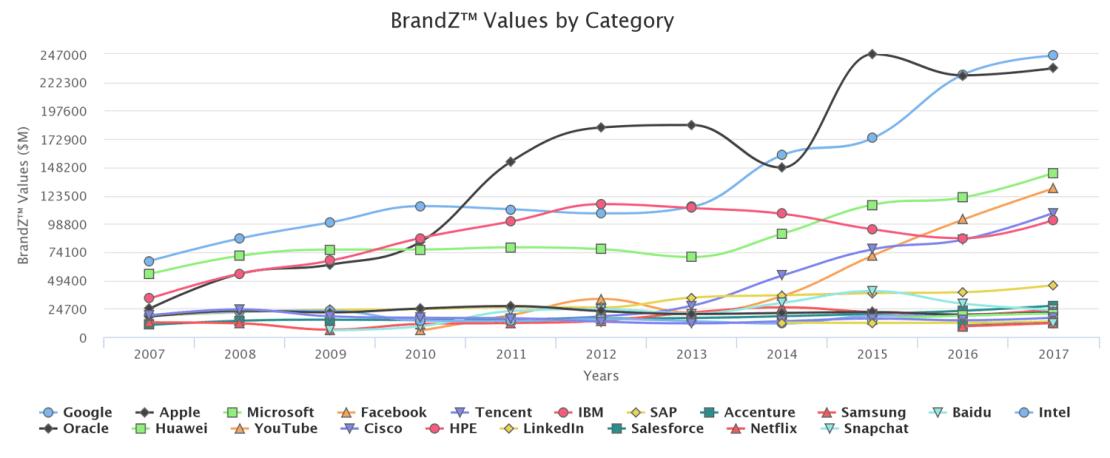 Zmiana wartości marek technologicznych w latach 2007-2017