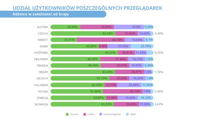 Udział użytkowników poszczególnych przeglądarek internetowych (porównanie wg kraju)