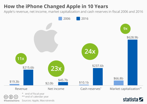 Oto, jak iPhone zmienił Apple w ciągu 10 lat