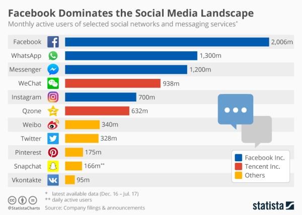 Liczba użytkowników sieci społecznościowych w lipcu 2017 r.