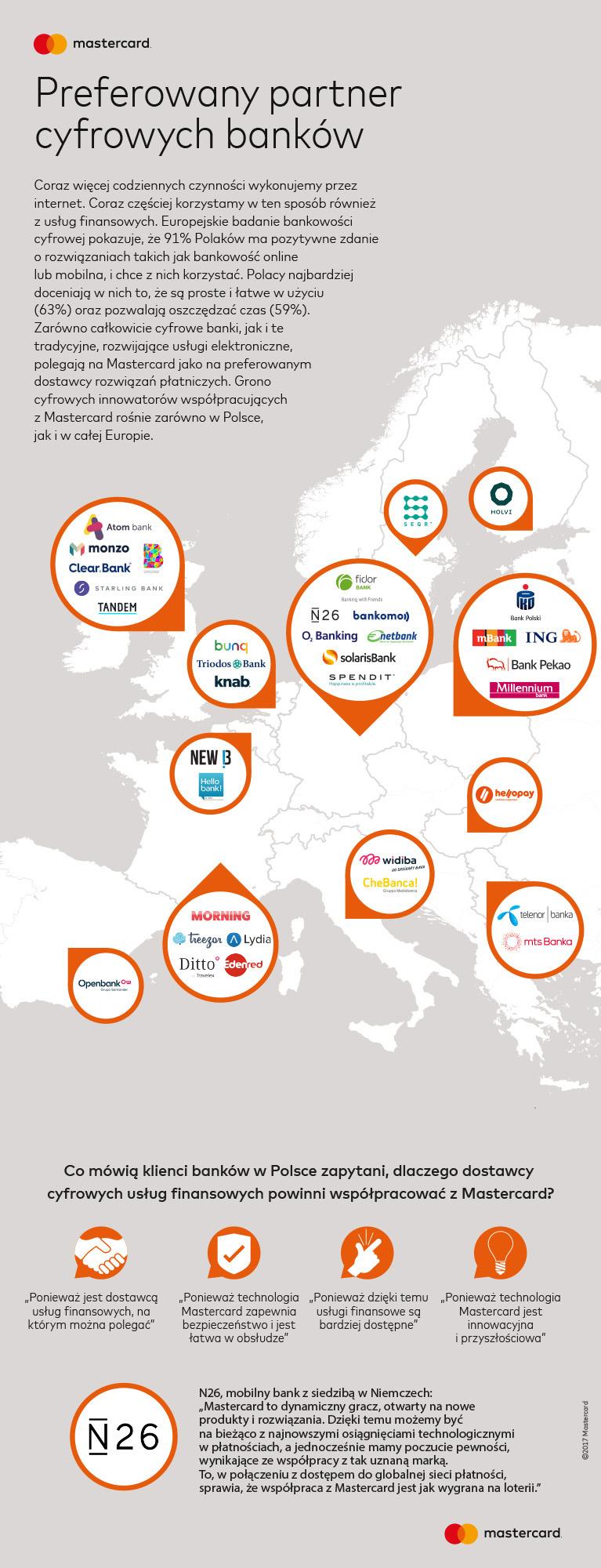 Europejskie badanie bankowości cyfrowej 2017 (Mastercard) - mapa