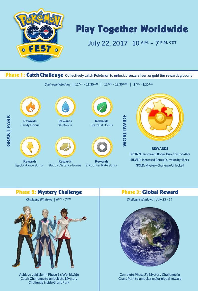 Pokemon Go FEST Events (infografika)