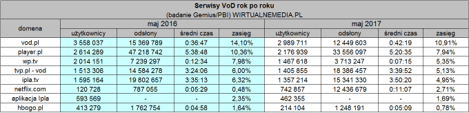 Serwisy VoD w Polsce - statystyki (zmiana maj 2016 vs. maj 2017)