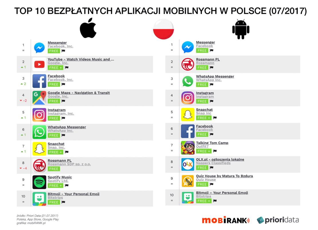 TOP 10 bezpłatnych aplikacji mobilnych na iOS-a i Androida w Polsce (21.07.2017)