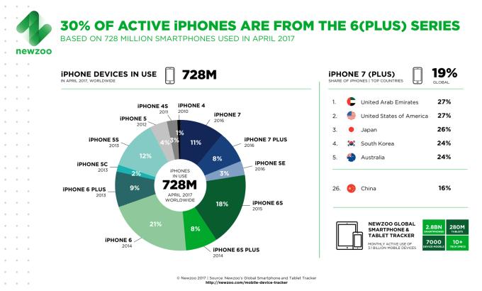 udział aktywnych modeli iPhone'a wg generacji (kwiecień 2017)