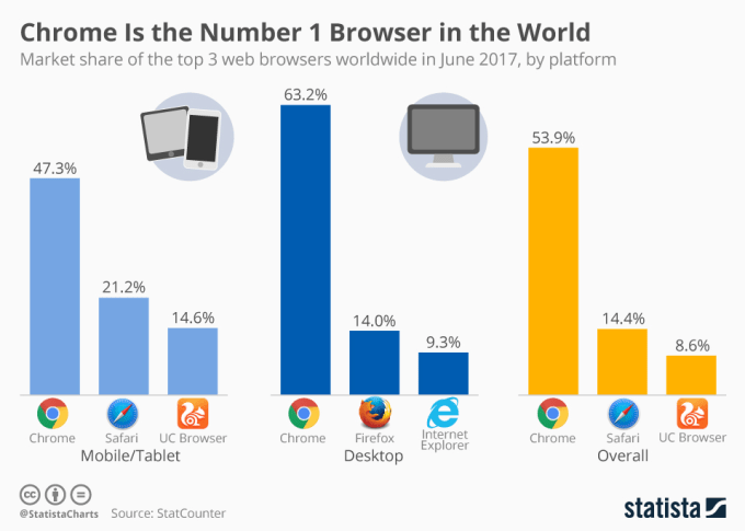 Udział przeglądarek internetowych na świecie (desktop+mobile) - czerwiec 2017