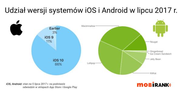 Udział wersji systemów Android i iOS w lipcu 2017 roku