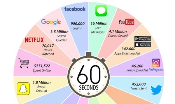 Co się dzieje w ciągu minuty w internecie w 2017 roku?