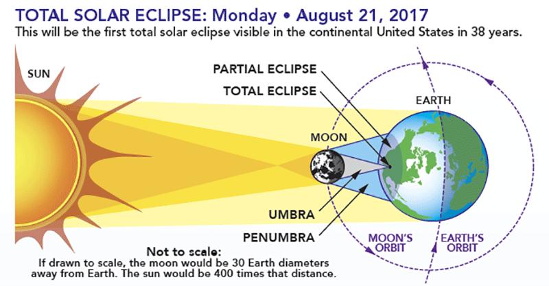 Całkowite zaćmienie Słońca #Eclipse2017 w USA (21 sierpnia 2017 r.) - aplikacje mobilne