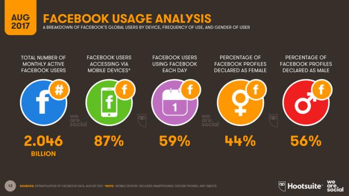 Statystyki Facebooka (sierpień 2017 r.)