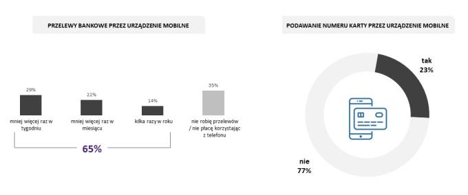 Korzystanie z bankowości mobilnej w Polsce - statystyki