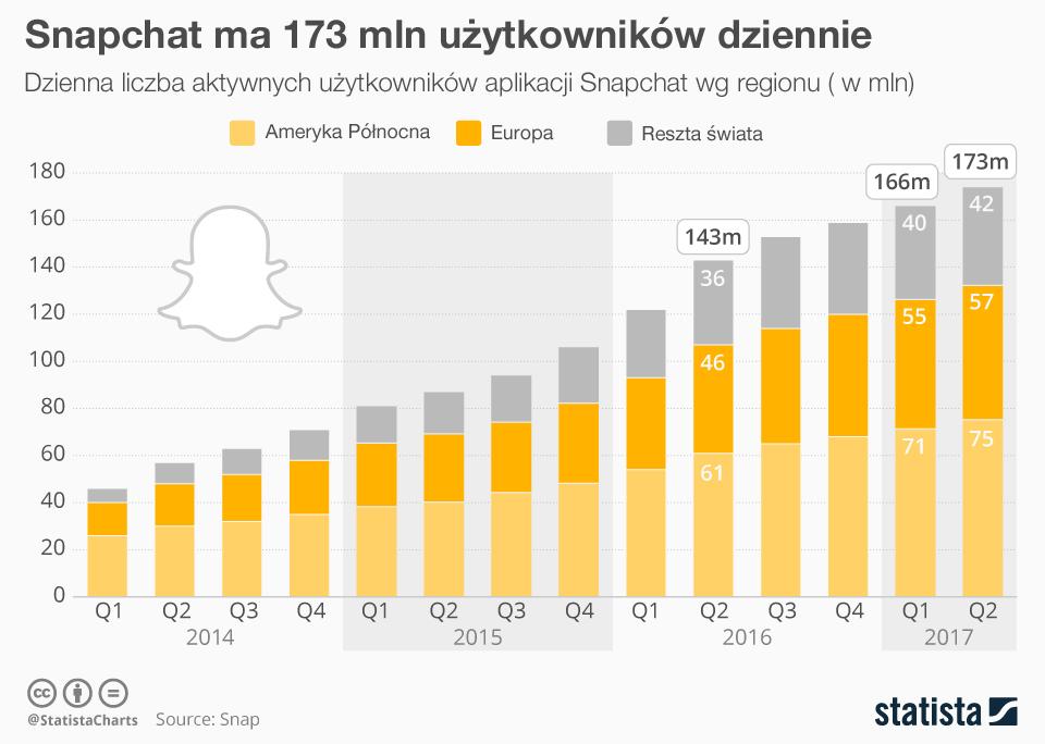 Liczba dziennych użytkowników Snapchata (2Q 2017)