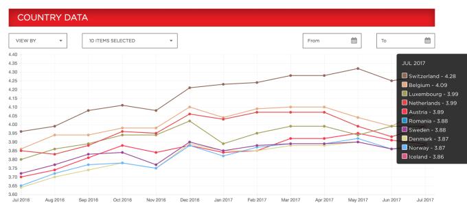 Ranking krajów z najszybszym internetem wg ISP Netflix Speed Index (7/2017)