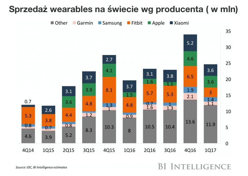 Kwartalna sprzedaż wearables na świecie (2014-2017) - wykras