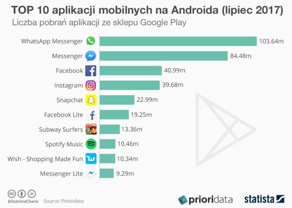 TOP 10 aplikacji mobilnych na Androida na świecie (lipiec 2017)