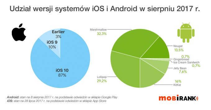 Udział wersji systemów iOS i Android w sierpniu 2017 r.