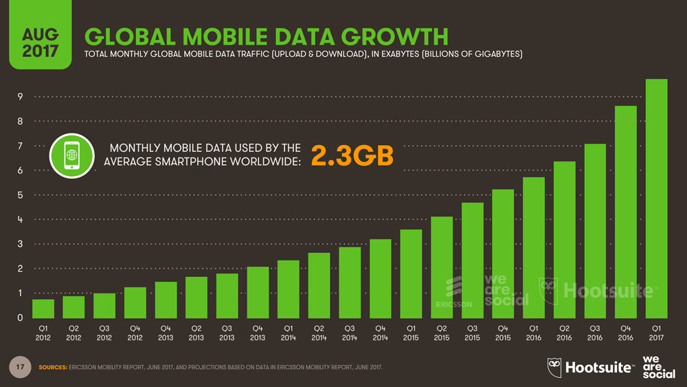 Wzrost ruchu w internecie mobilnym (3Q 2017)