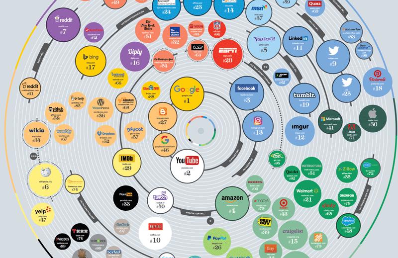 100 najpopularniejszych stron internetowych na świecie