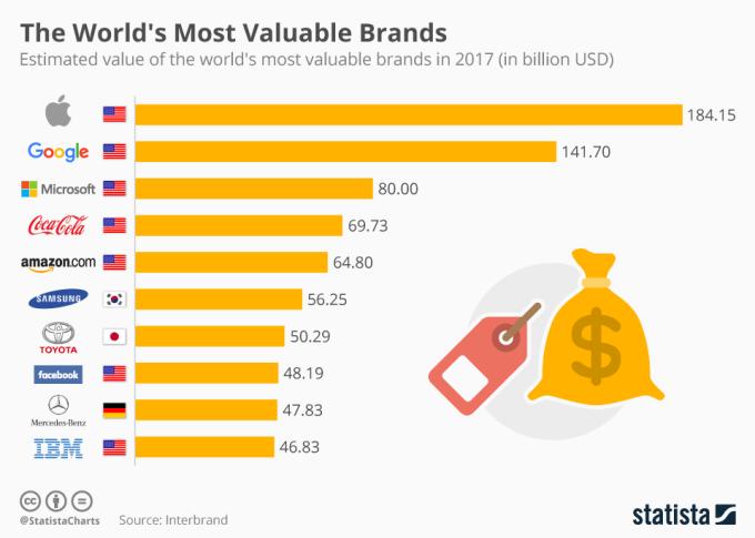 TOP 10 najcenniejszych marek w 2017 roku wg Interbrand