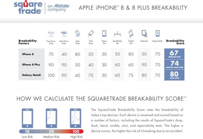Wyniki testów wytrzymałości na upadek: iPhone 8, iPhone 8 Plus i Galaxy Note 8 - porównanie