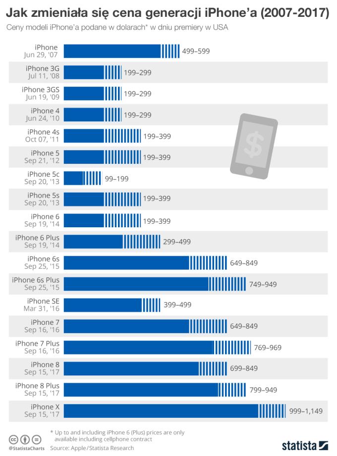 Jak zmieniała się cena generacji iPhone'a (od 2007 do 2017 r.) Ceny w dolach w dniu premiery w USA