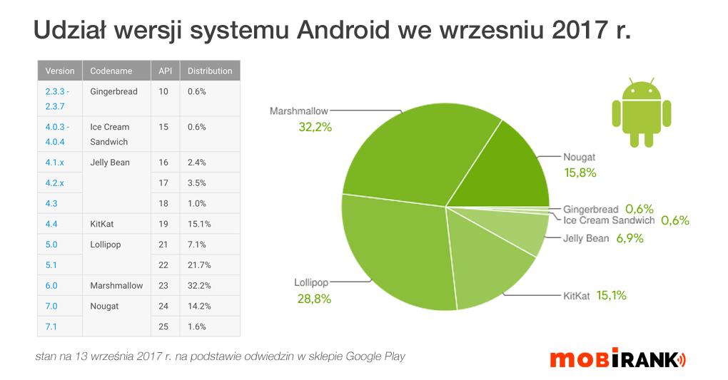 Udział wersji systemu Android we wrześniu 2017 r. (wykres kołowy)