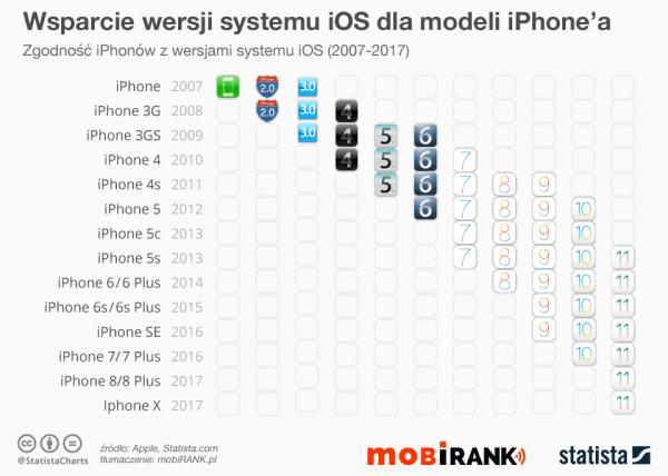 Zgodność wersji systemu iOS z modelami iPhone'a (2007-2017)