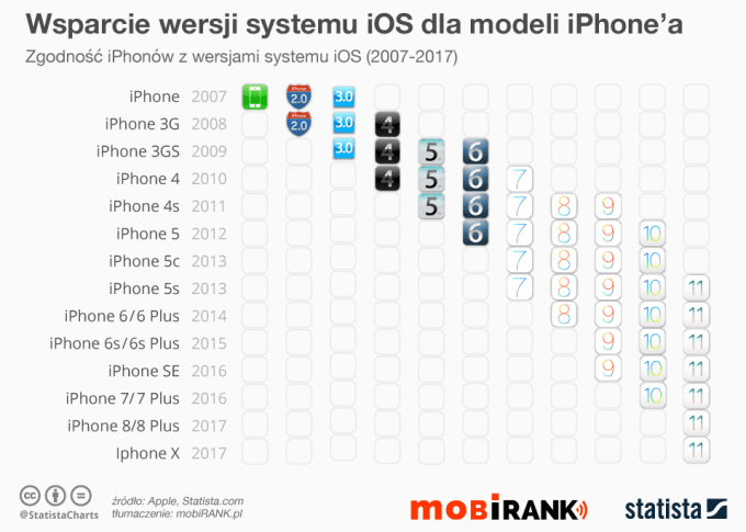 Zgodność modeli iPhone'a z wersjami systemu iOS (2007-2017)