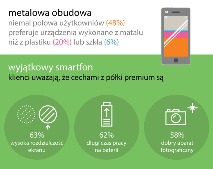 Raport Global Mobile Value Index 2017 (Motorola, Lenovo) - wyniki