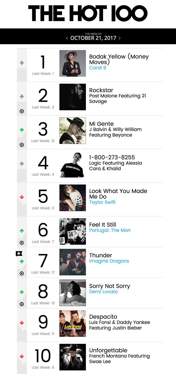 Pierwsza 10 z zestawienia The Hot 100 Billboard (21.10.2017)