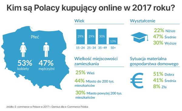 [Raport] Kim są Polacy kupujący w sieci w 2017 roku?