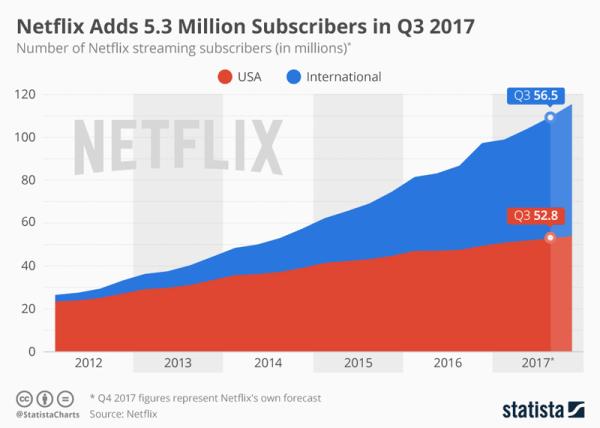 Netflix z dodatkowymi 5,3 mln subskrybentów w 3Q 2017 r.