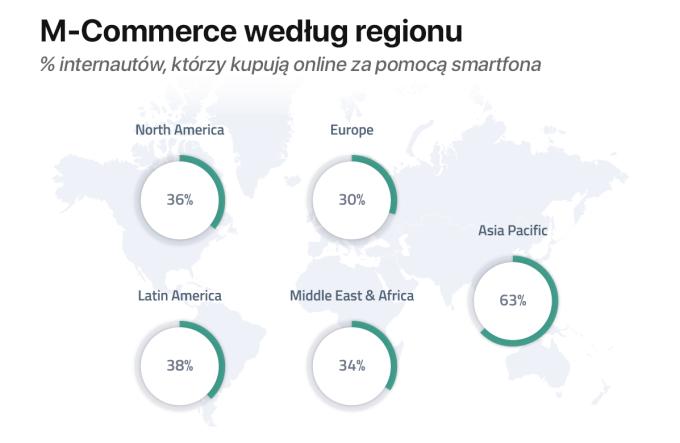 M-Commerce wg regionu na świecie w 2Q 2017 r.