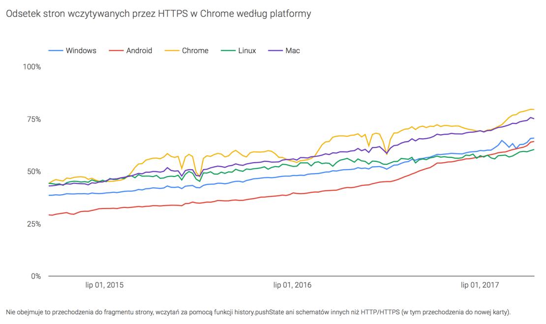 Udział stron ładowanych po HTTPS w przeglądarce Chrome wg systemu operacyjnego (2015-2017)