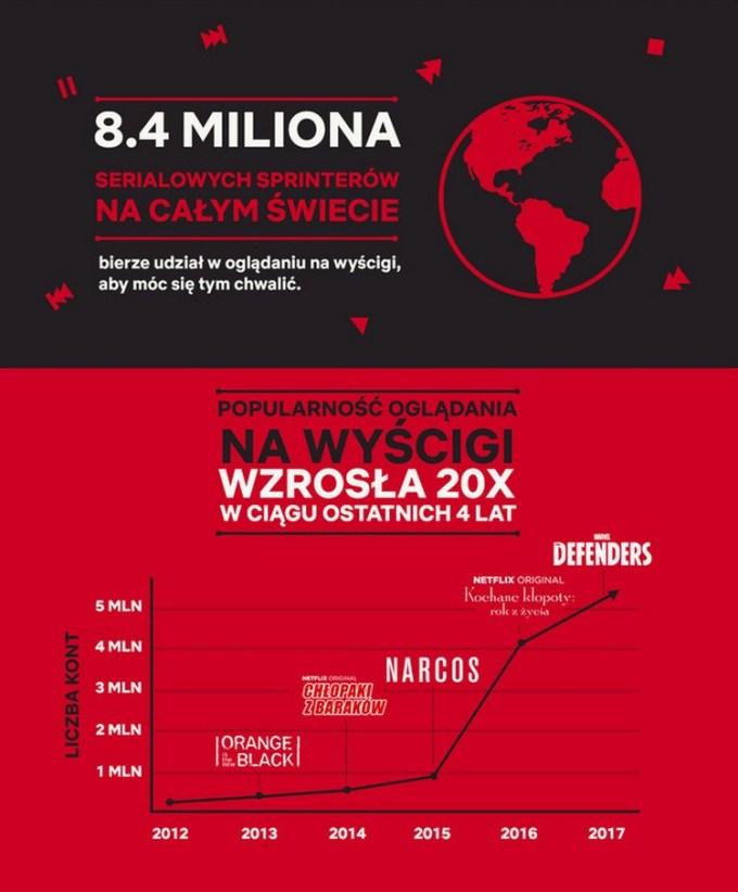 Oglądanie na wyścigi - infografika Netflix