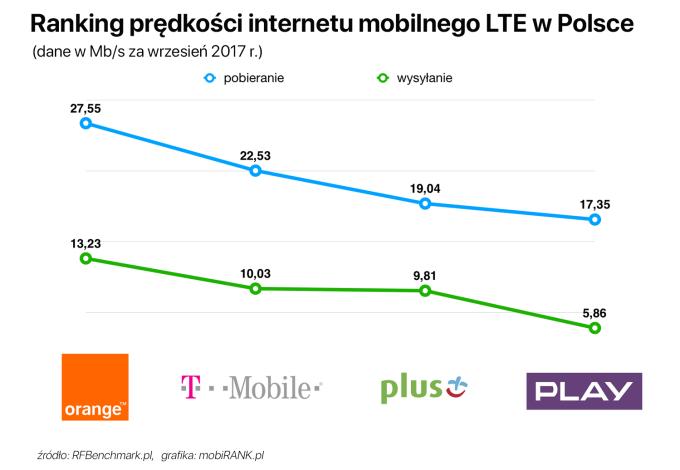 Ranking prędkości internetu LTE w Polsce (wrzesień 2017)