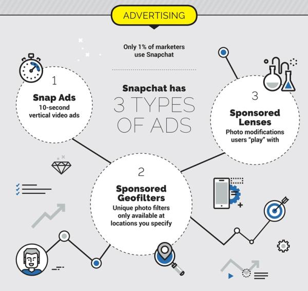 Dlaczego Snapchat ma znaczenie dla marketerów?
