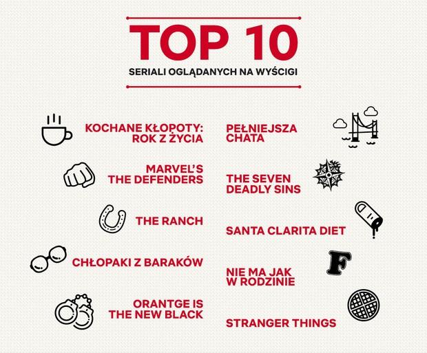 TOP 10 seriali oglądanych na wyścigi na Netfliksie