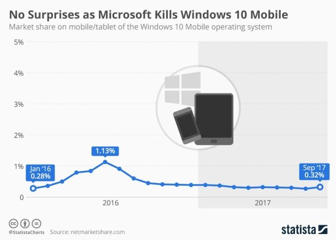 Udział systemu Windows 10 Mobile (2016-2017)