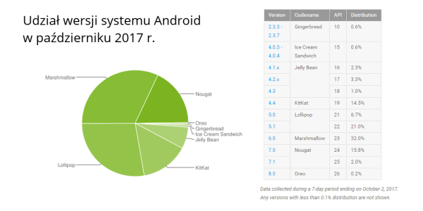 Udział wersji systemu Android w październiku 2017
