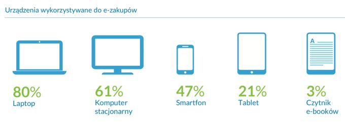 Na jakich urządzeniach Polacy robią zakupy internetowe?