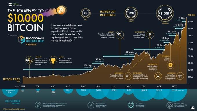 Historia Bitcoina (BTC) w 2017 roku - infografika