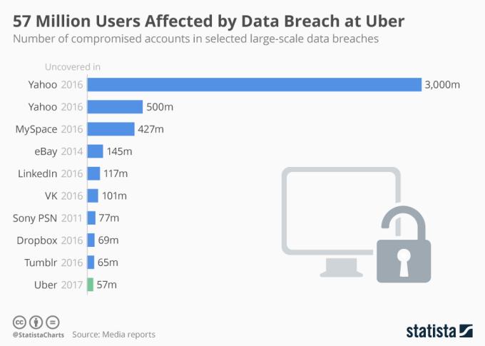 Liczba wykradzionych danych z największych serwisów - porównanie z Uberem