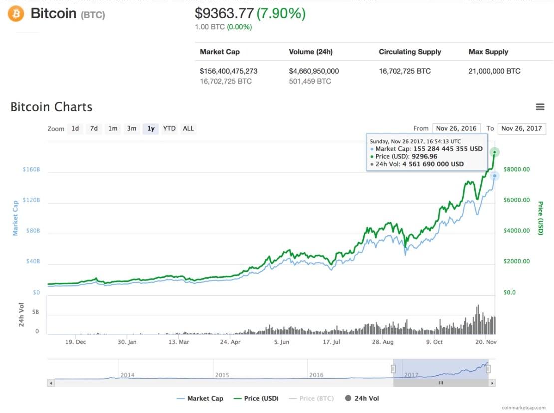 Bitcoin (BTC) kurs kryptowaluty stan na 26 listopada 2017 r.