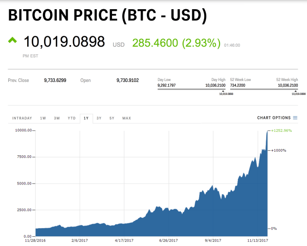 No to, stało się: Bitcoin osiągnął wartość 10000 $