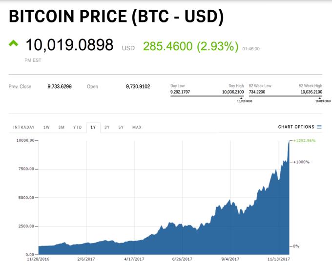 Bitcoin (BTC) warty 10000 dolarów (kurs z 28.11.2017 r.)